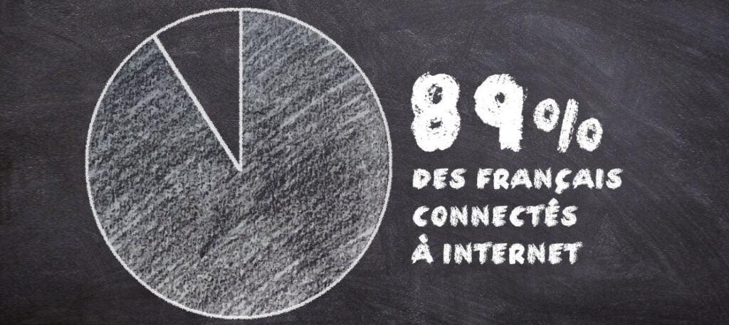89% des français connectés à internet